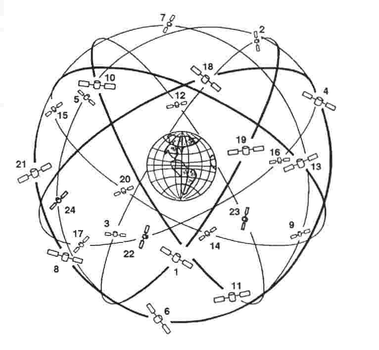 Verteilung der Satelliten in der Erdumlaufbahn