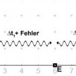 Eindimensional asynchron