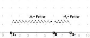 Abb. 2 - Eindimensionale Ortsbestimmung bei asynchronen Uhren