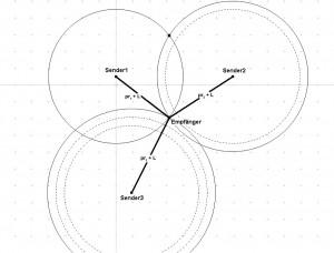 Abb. 3 – Zweidimensionale Ortsbestimmung mit 3 Sendern bei asynchroner Empfängeruhr