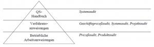 Gliederung der Dokumentation in 3 Ebenen