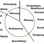 Der Produktlebenszyklus