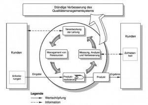Prozessmodell der ISO 9001:2008