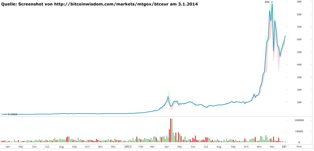Bitcoin Kurs in Euro vom Mitte 2012 bis Januar 2014