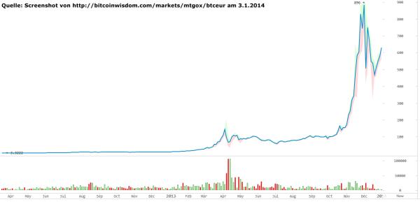 Bitcoin Kurs in Euro auf B-Landau.de